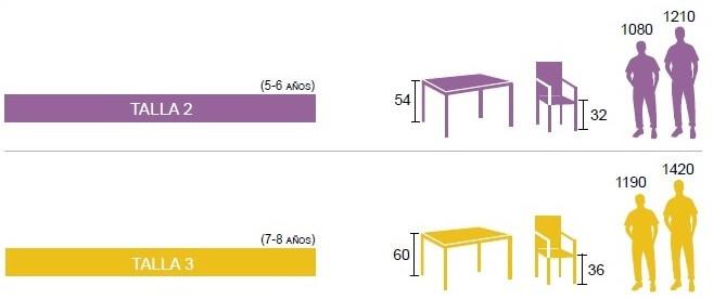 Tallas y medidas mobiliario escolar de 5 a 8 años