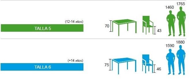 Tallas de altura de las mesas escolares según edad de los alumnos. Muebles y equipamiento escolar