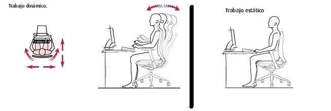 Como usar la silla ergonómica según el trabajo es estático o dinámico